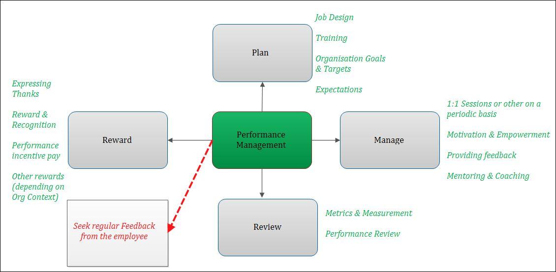 Managing People & Performance (MPP) � Raina's Reflections