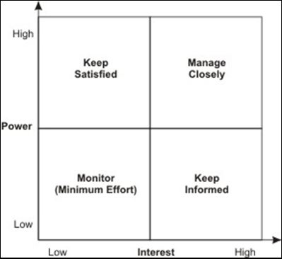 mendelow matrix Mendelow's matrix provides a way of mapping stakeholders based on the power to affect theorganisation and their interest in doing so it identifies the responses which management needs to make to the stakeholders in the different quadrants.