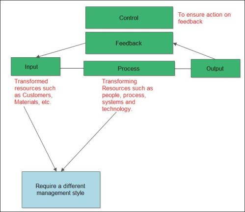 a conceptual frameworkipo diagram input process A conceptual frameworkipo diagram input process a conceptual framework ipo diagram: input process output the conceptual framework of this study is composed of different segments, which are to be discussed in the following section.