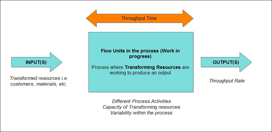 input transformation output model
